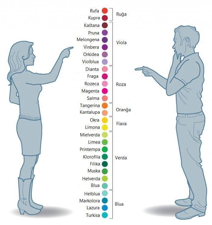 koloroj